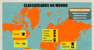 Tendências de anúncios classificados no mundo